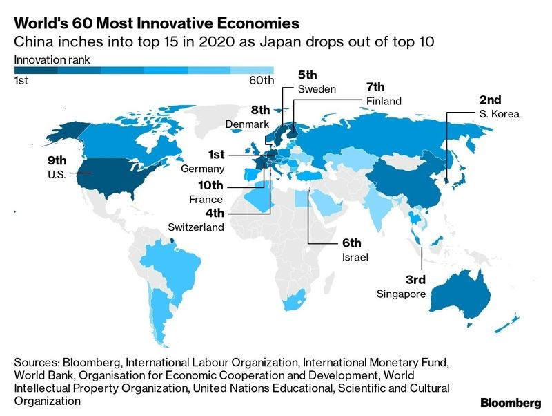 Bloomberg 10 most innovative nations
