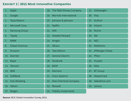 50 Most-Innovative-Companies 2015 BCG